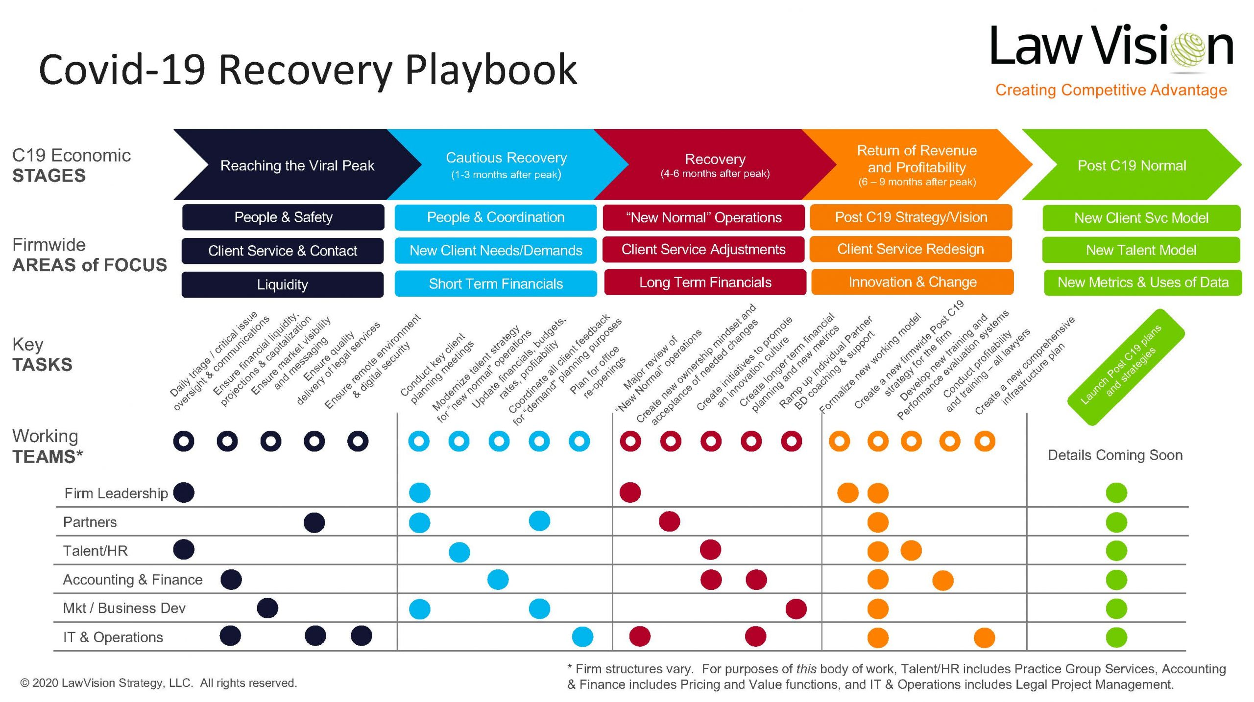 COVID 30 Recovery Playbook   LawVision